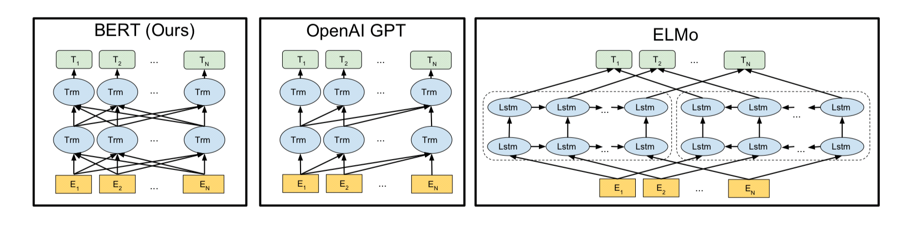 그림1. BERT, GPT, ELMo (출처 : BERT 논문)